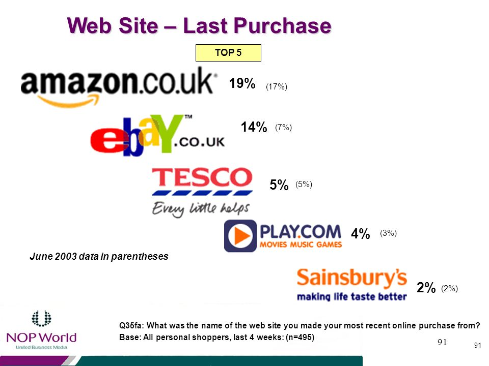 Web Site – Last Purchase