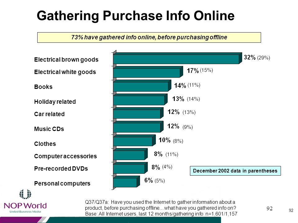 73% have gathered info online, before purchasing offline