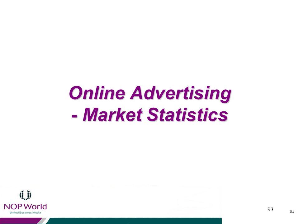 Online Advertising - Market Statistics