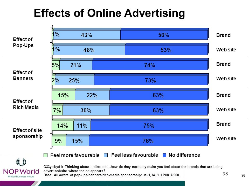 Effects of Online Advertising