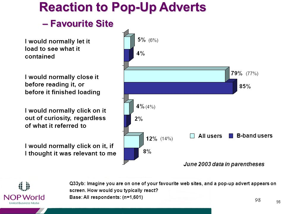 Reaction to Pop-Up Adverts – Favourite Site