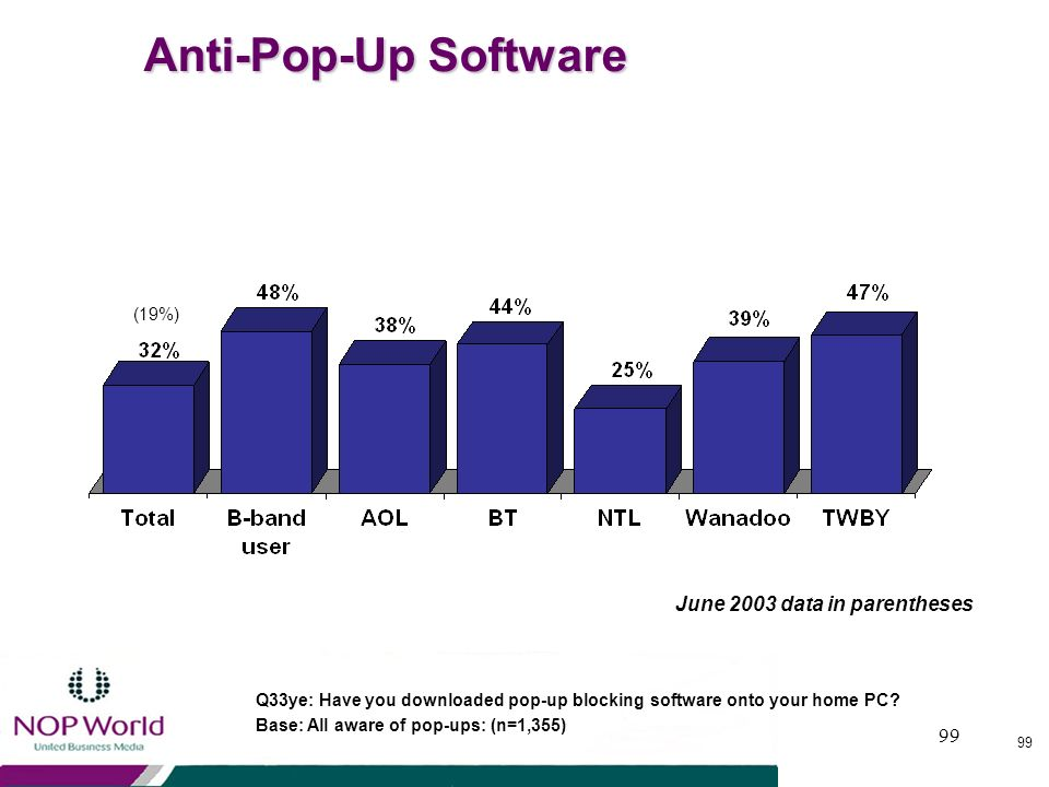 Anti-Pop-Up Software June 2003 data in parentheses (19%)