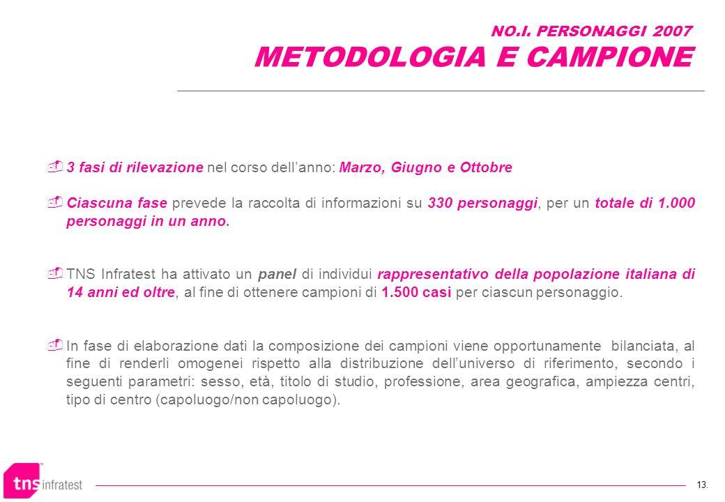 NO.I. PERSONAGGI 2007 METODOLOGIA E CAMPIONE