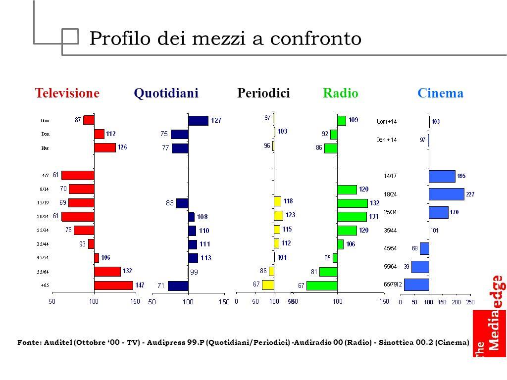 Profilo dei mezzi a confronto