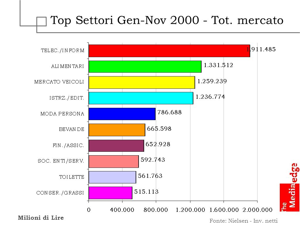 Top Settori Gen-Nov 2000 - Tot. mercato