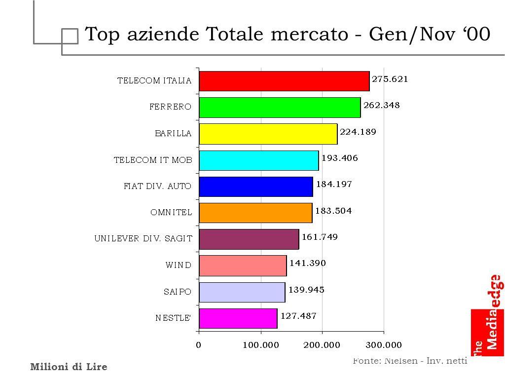 Top aziende Totale mercato - Gen/Nov '00