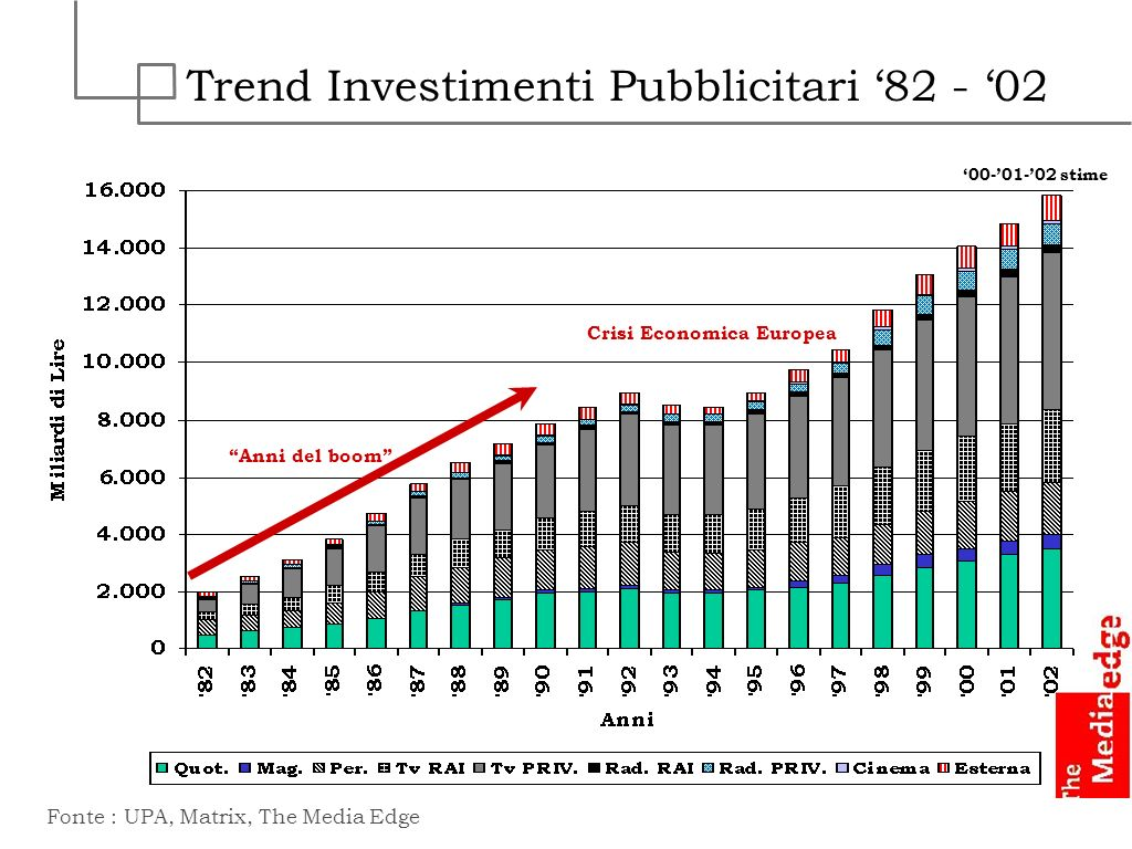 Trend Investimenti Pubblicitari '82 - '02