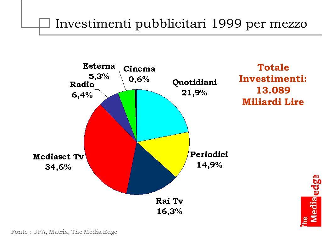 Investimenti pubblicitari 1999 per mezzo
