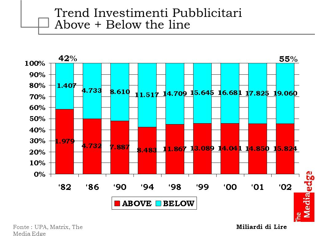 Trend Investimenti Pubblicitari Above + Below the line