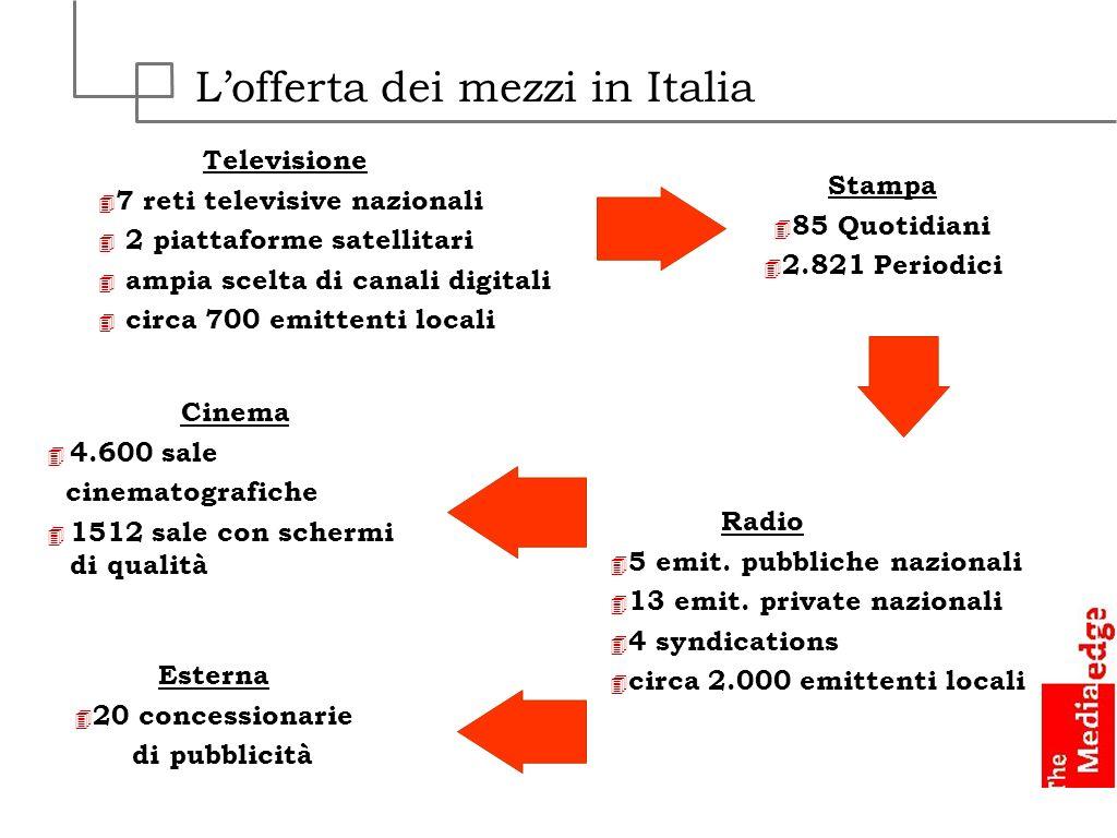 L'offerta dei mezzi in Italia