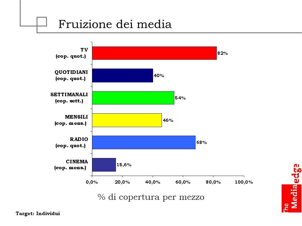 % di copertura per mezzo