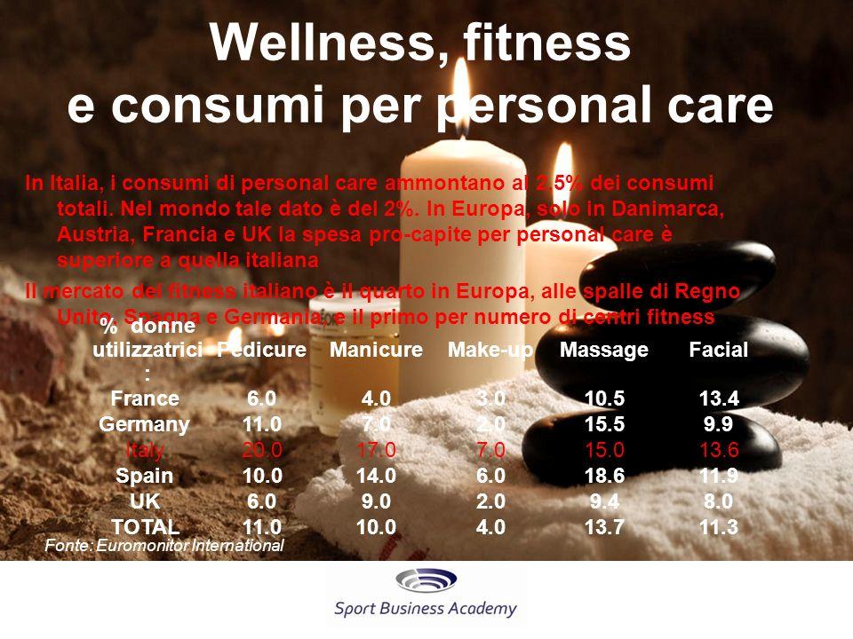 Wellness, fitness e consumi per personal care % donne utilizzatrici: