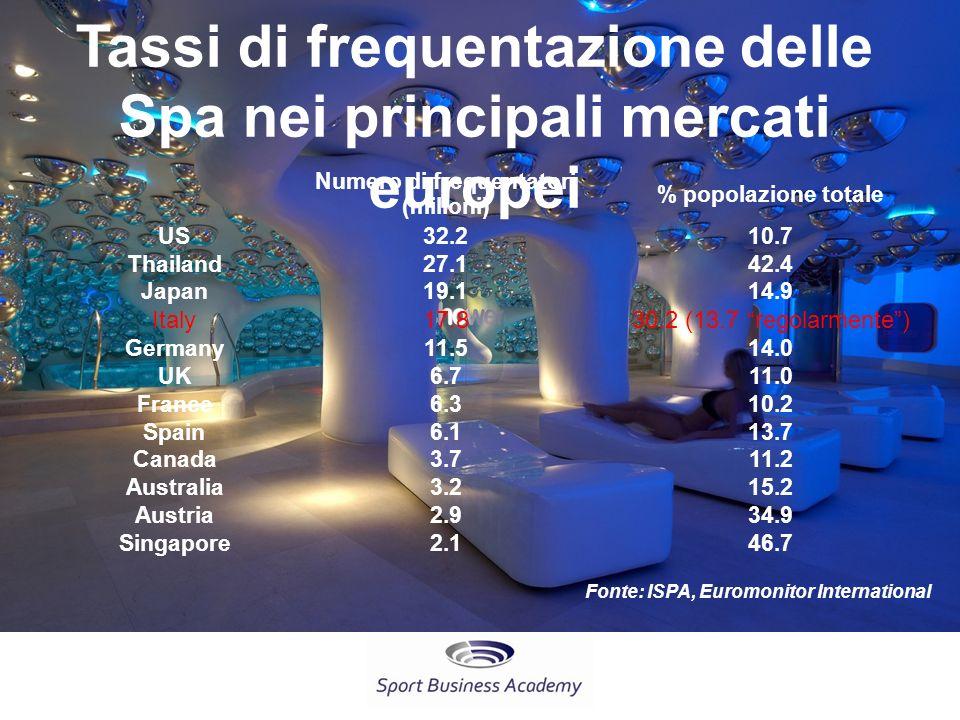 Tassi di frequentazione delle Spa nei principali mercati europei