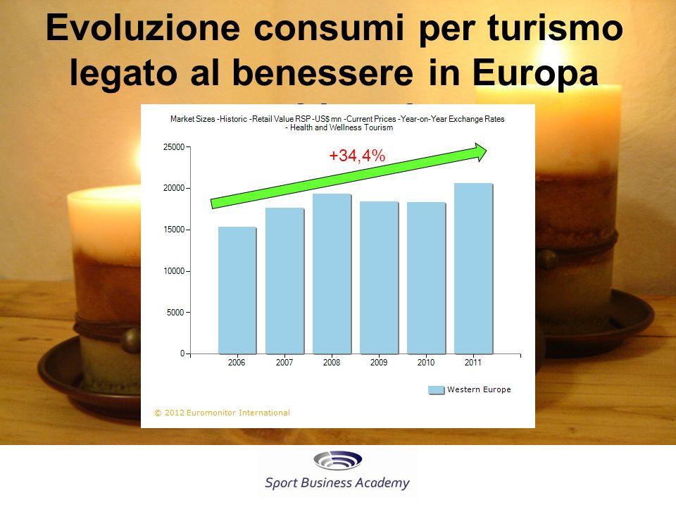 Evoluzione consumi per turismo legato al benessere in Europa occidentale
