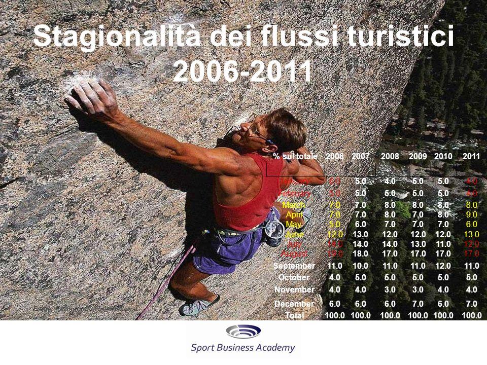 Stagionalità dei flussi turistici 2006-2011