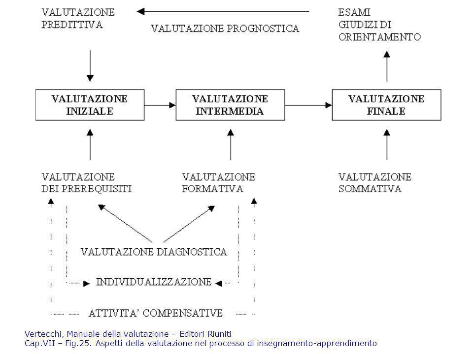 Vertecchi, Manuale della valutazione – Editori Riuniti Cap. VII – Fig