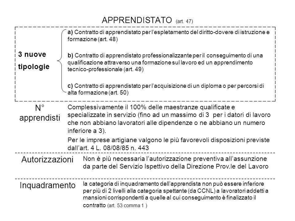 APPRENDISTATO (art. 47) N° apprendisti Autorizzazioni Inquadramento