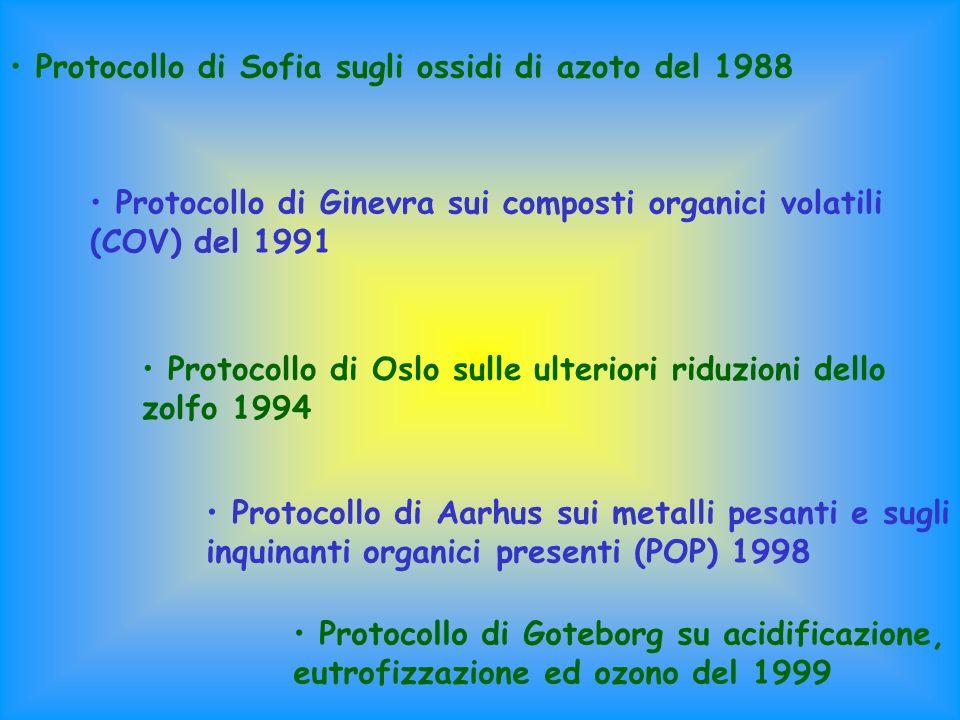 Protocollo di Sofia sugli ossidi di azoto del 1988