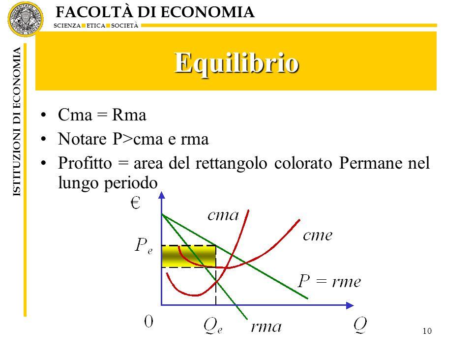 Equilibrio Cma = Rma Notare P>cma e rma