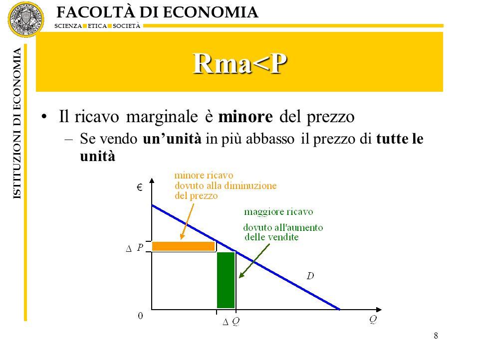 Rma<P Il ricavo marginale è minore del prezzo