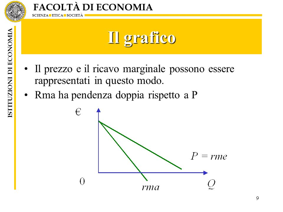 Il grafico Il prezzo e il ricavo marginale possono essere rappresentati in questo modo.