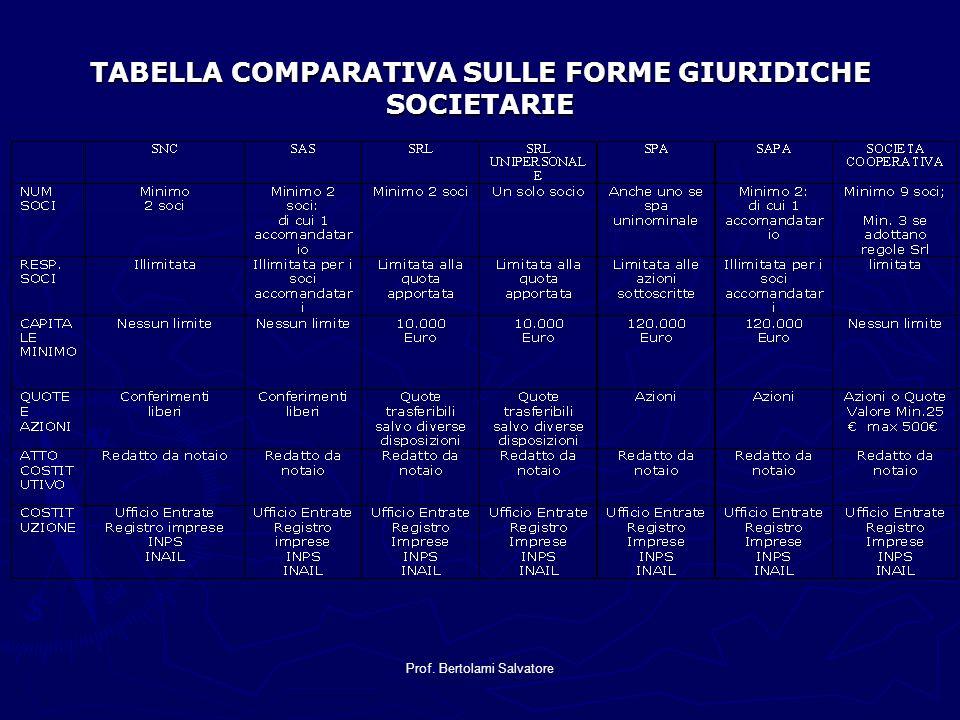 TABELLA COMPARATIVA SULLE FORME GIURIDICHE SOCIETARIE