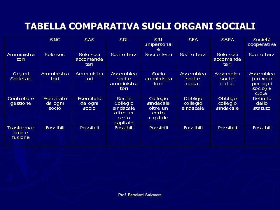 TABELLA COMPARATIVA SUGLI ORGANI SOCIALI