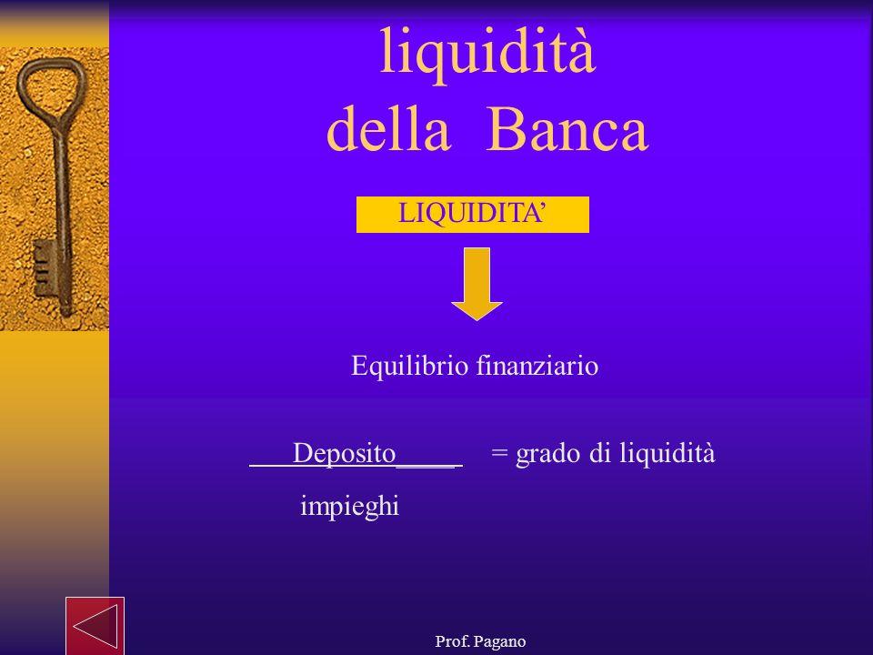 liquidità della Banca LIQUIDITA' Equilibrio finanziario