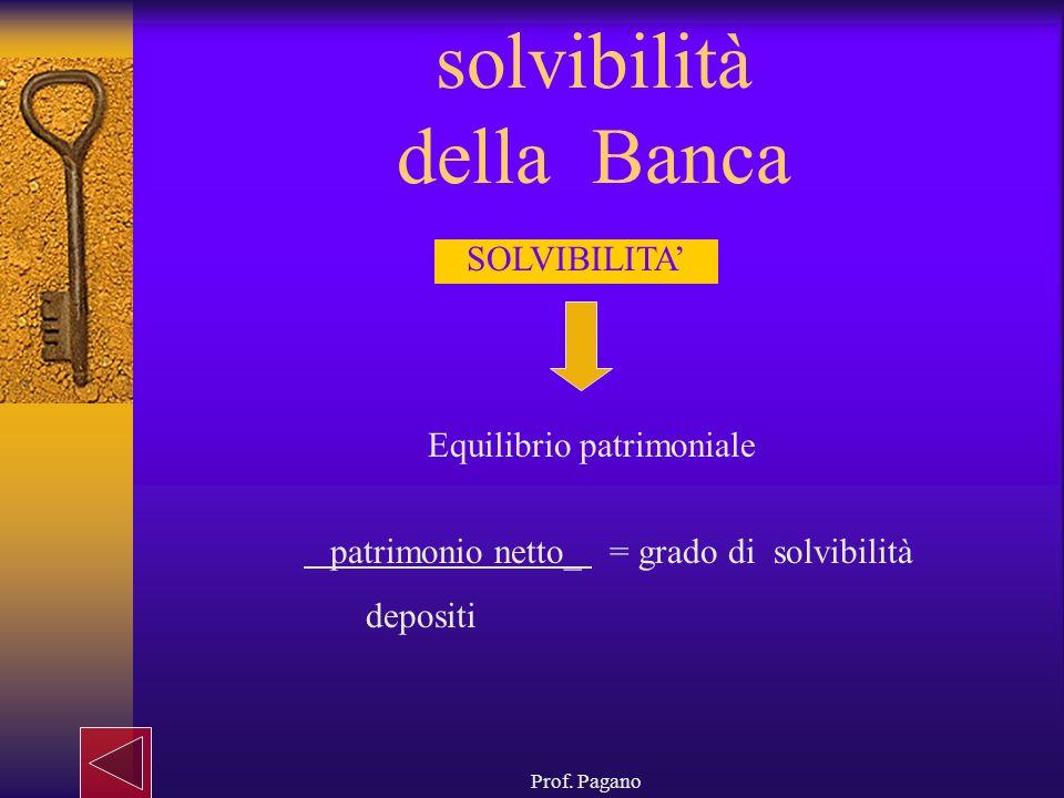 solvibilità della Banca
