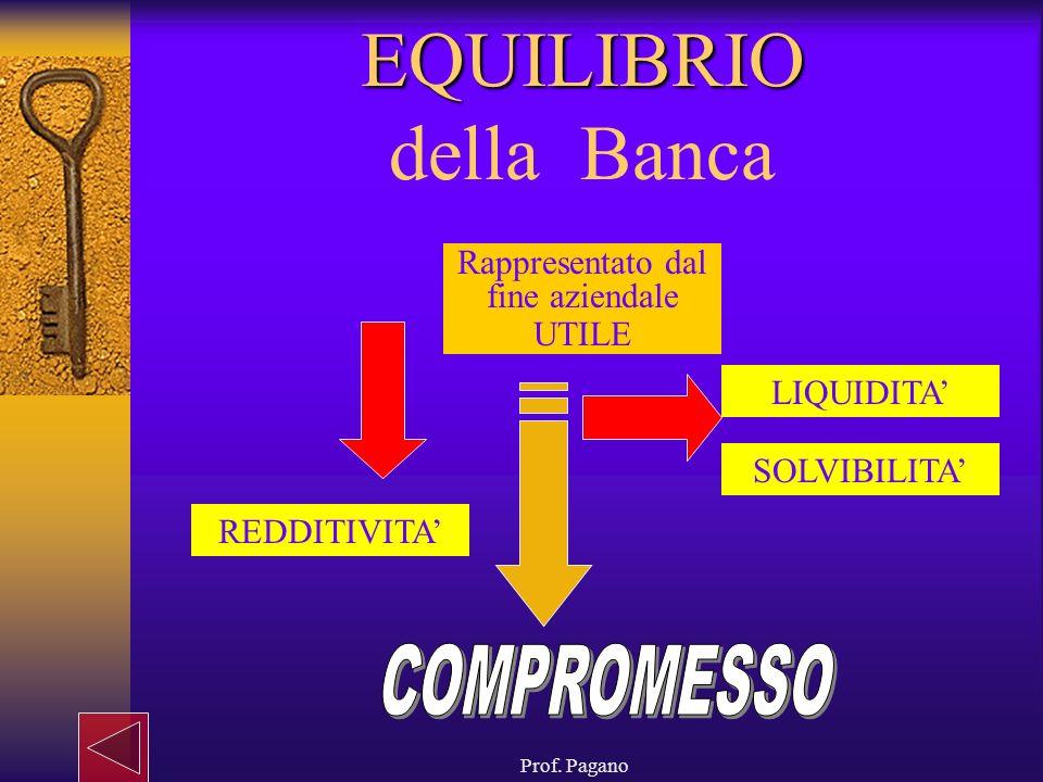 EQUILIBRIO della Banca