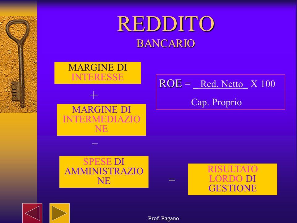 REDDITO BANCARIO ROE = _ Red. Netto_ X 100 _ = MARGINE DI INTERESSE