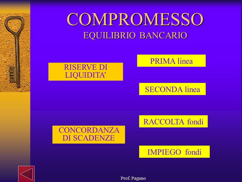 COMPROMESSO EQUILIBRIO BANCARIO