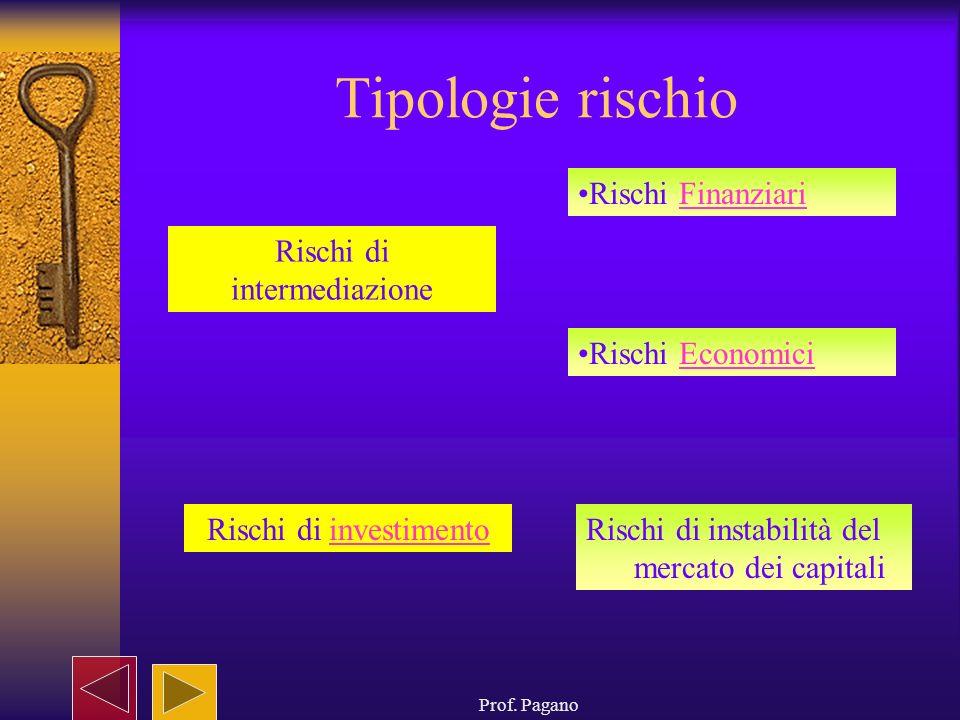 Tipologie rischio Rischi Finanziari Rischi di intermediazione