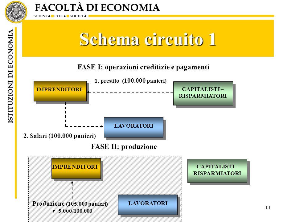 Schema circuito 1 FASE I: operazioni creditizie e pagamenti