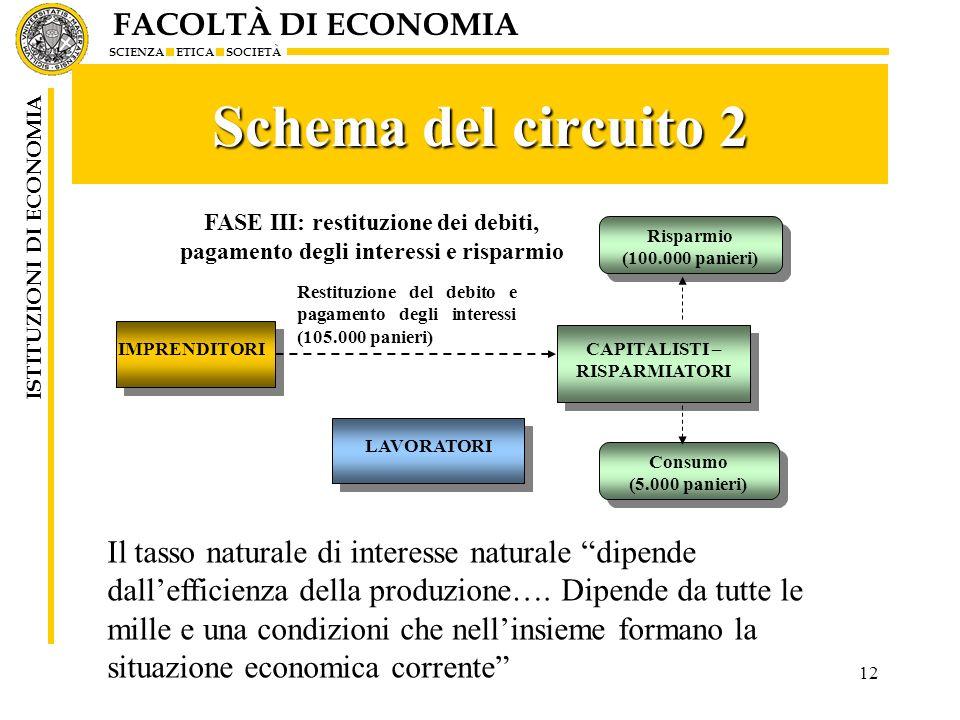 Schema del circuito 2 FASE III: restituzione dei debiti, pagamento degli interessi e risparmio. Risparmio.