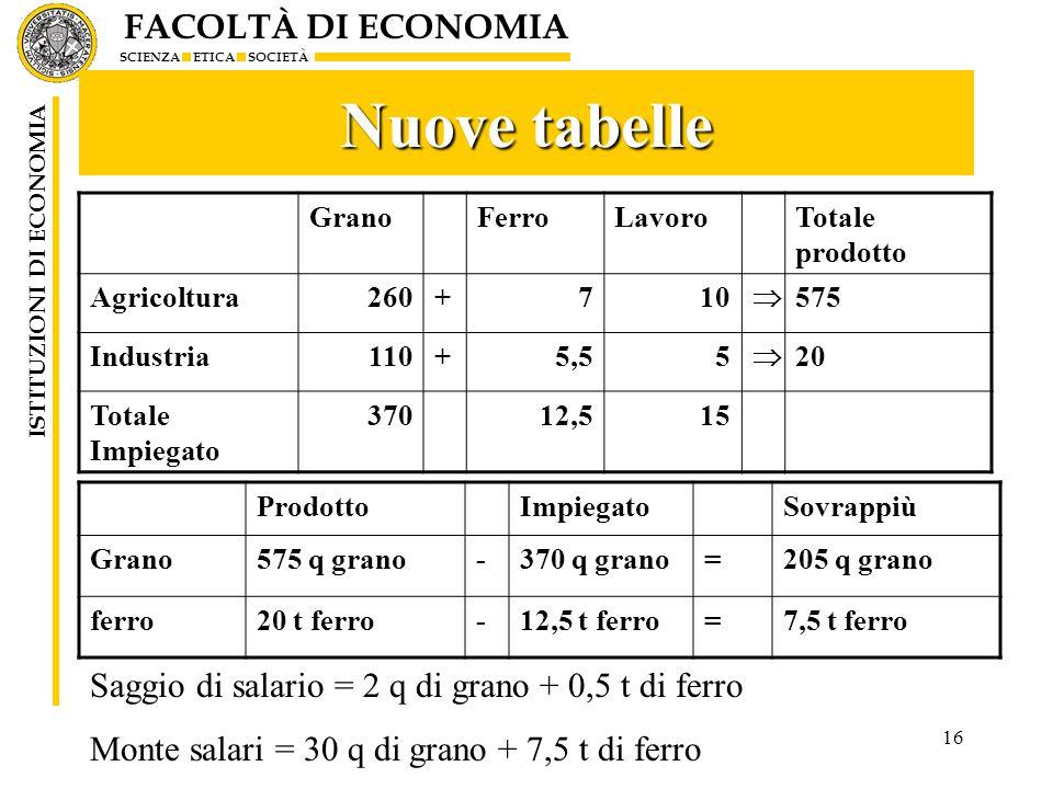 Nuove tabelle Saggio di salario = 2 q di grano + 0,5 t di ferro