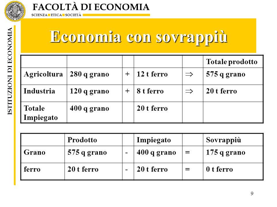 Economia con sovrappiù