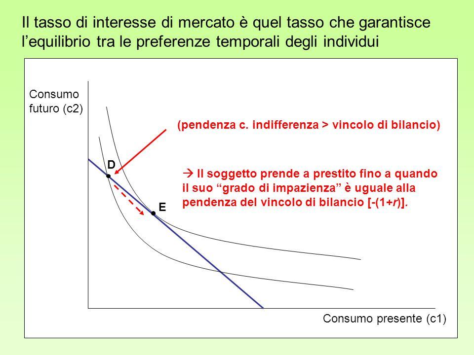 Il tasso di interesse di mercato è quel tasso che garantisce l'equilibrio tra le preferenze temporali degli individui