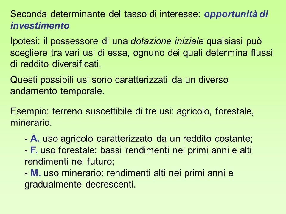 Seconda determinante del tasso di interesse: opportunità di investimento