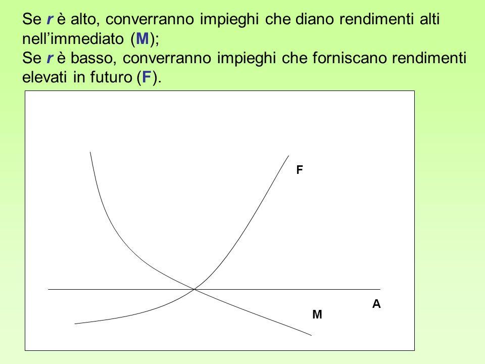 Se r è alto, converranno impieghi che diano rendimenti alti nell'immediato (M);