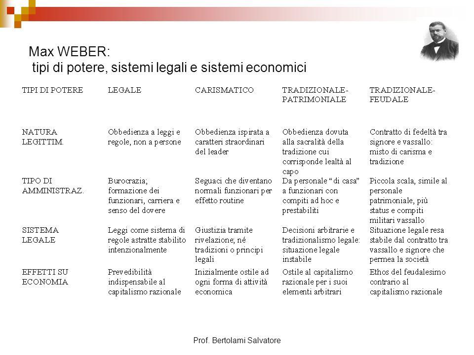 Max WEBER: tipi di potere, sistemi legali e sistemi economici