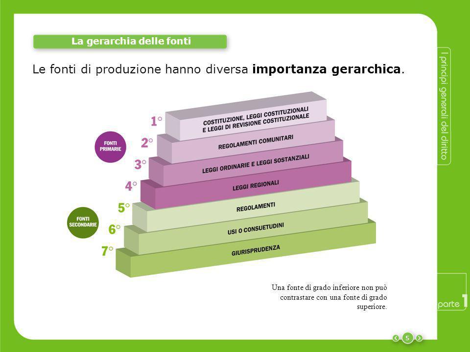 La gerarchia delle fonti