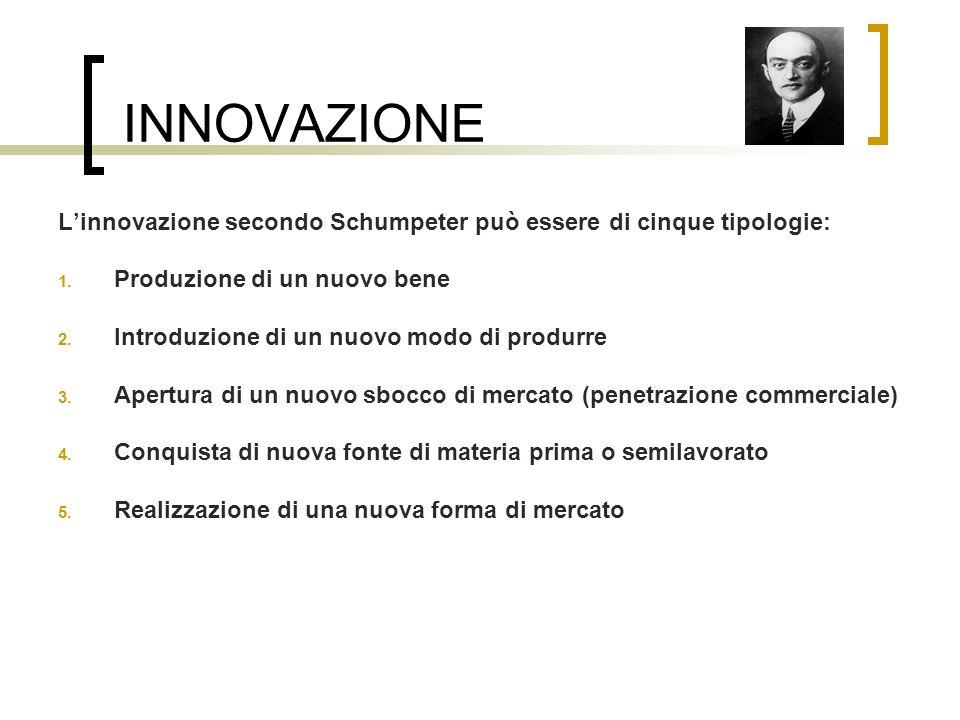 INNOVAZIONE L'innovazione secondo Schumpeter può essere di cinque tipologie: Produzione di un nuovo bene.