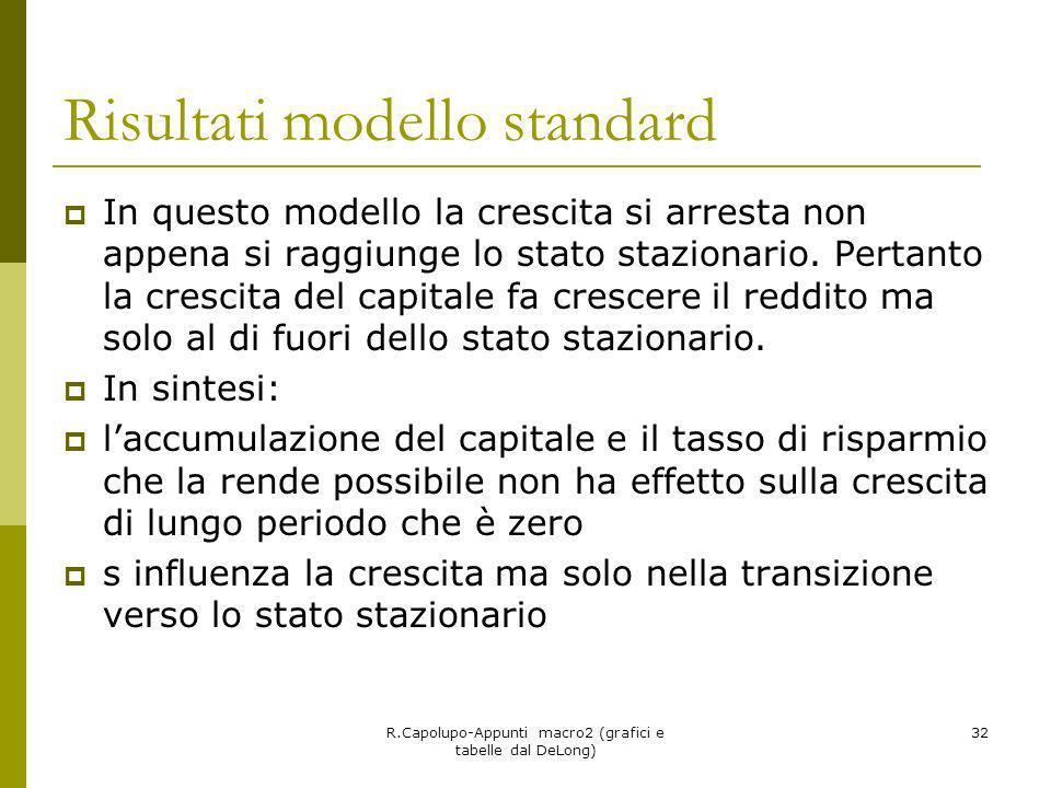 Risultati modello standard