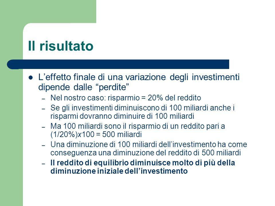 Il risultatoL'effetto finale di una variazione degli investimenti dipende dalle perdite Nel nostro caso: risparmio = 20% del reddito.