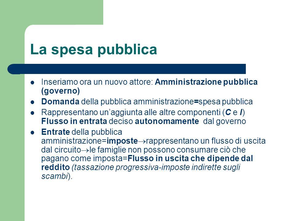 La spesa pubblicaInseriamo ora un nuovo attore: Amministrazione pubblica (governo) Domanda della pubblica amministrazione=spesa pubblica.