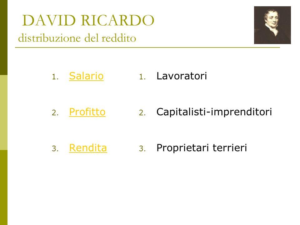 DAVID RICARDO distribuzione del reddito