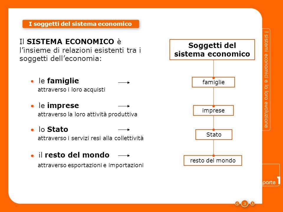 I soggetti del sistema economico Soggetti del sistema economico
