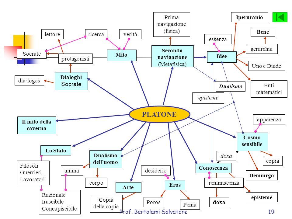 PLATONE Prima navigazione (fisica) Iperuranio Bene lettore ricerca
