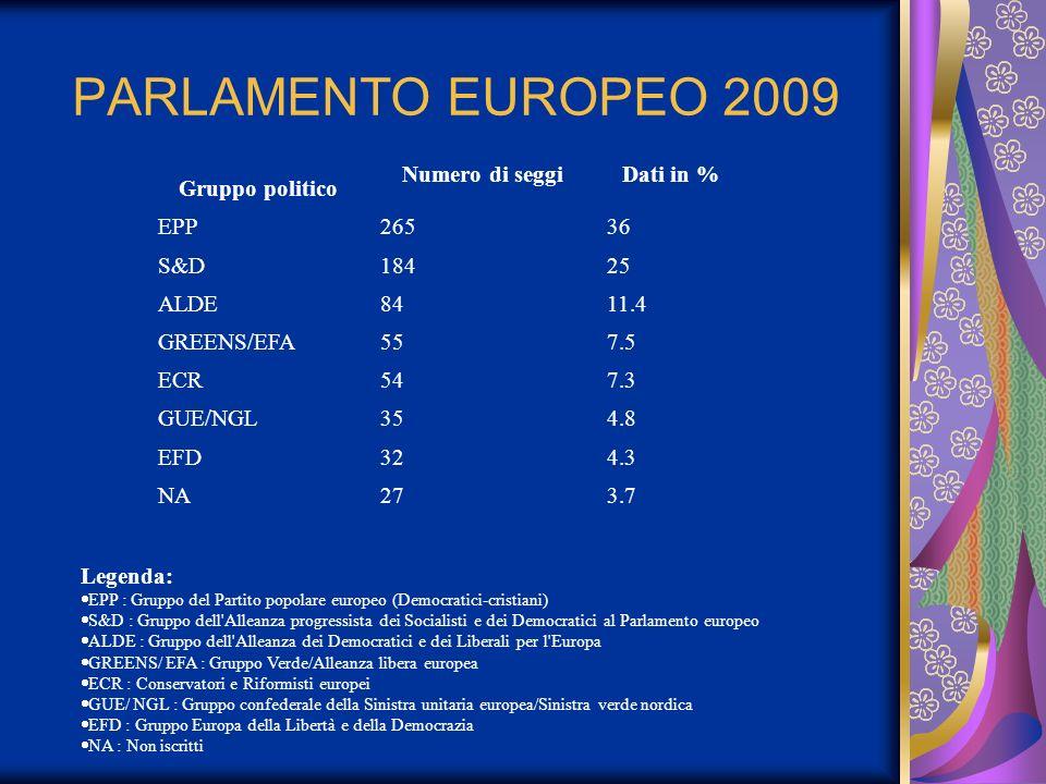 PARLAMENTO EUROPEO 2009 Gruppo politico Numero di seggi Dati in % EPP